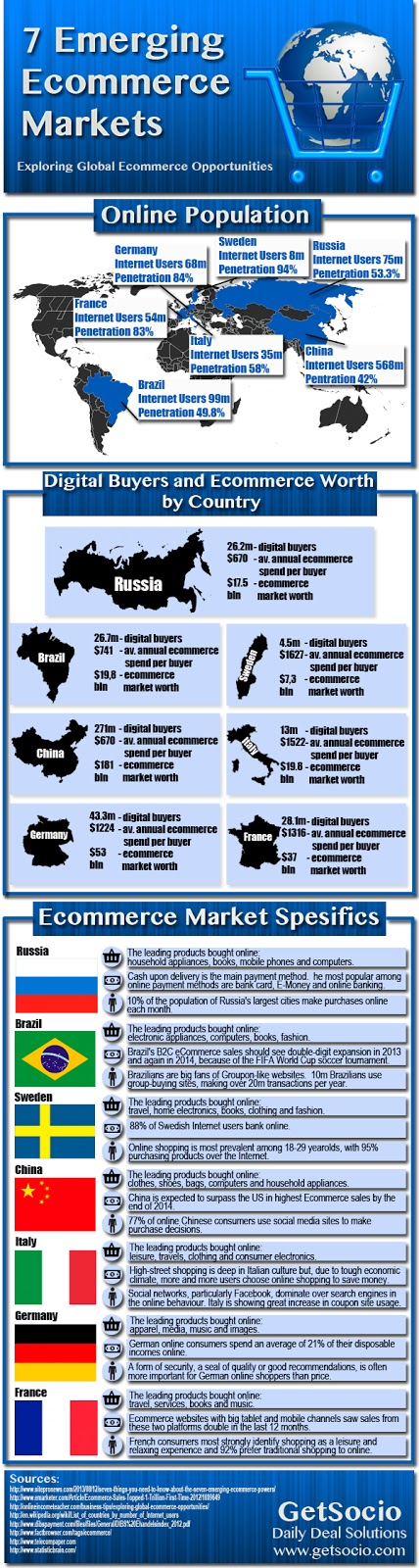 Global ecommerce opportunities