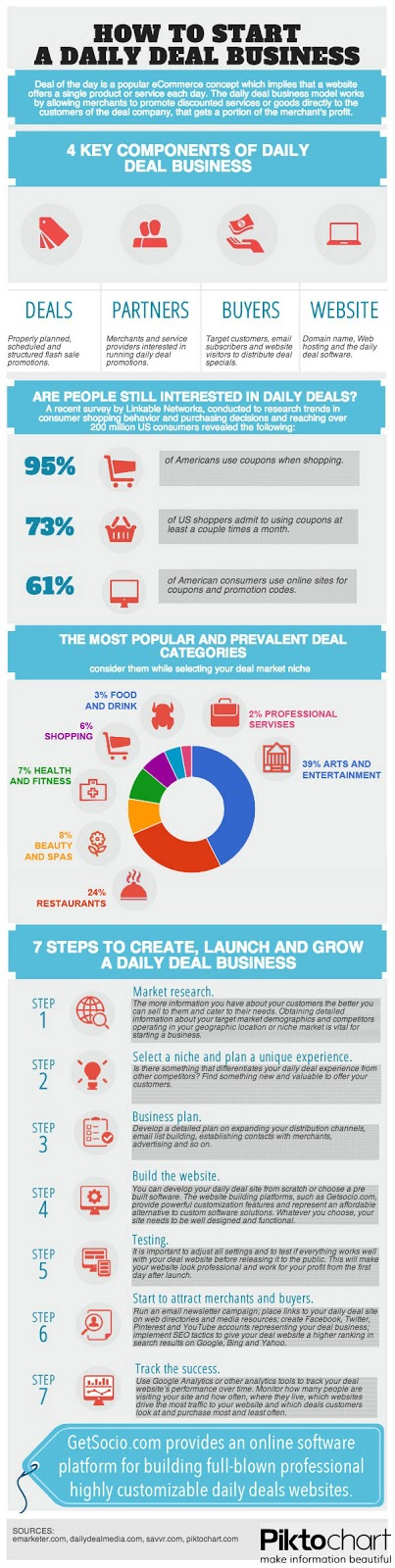Infographic: How to start a daily deal site